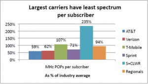 Graph - Largest Carriers Have Least Spectrum Per Subscriber